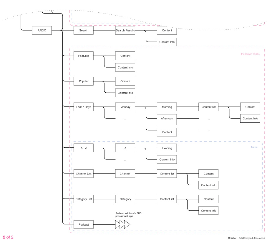 siteMap-iPlayer-iphone-2of2