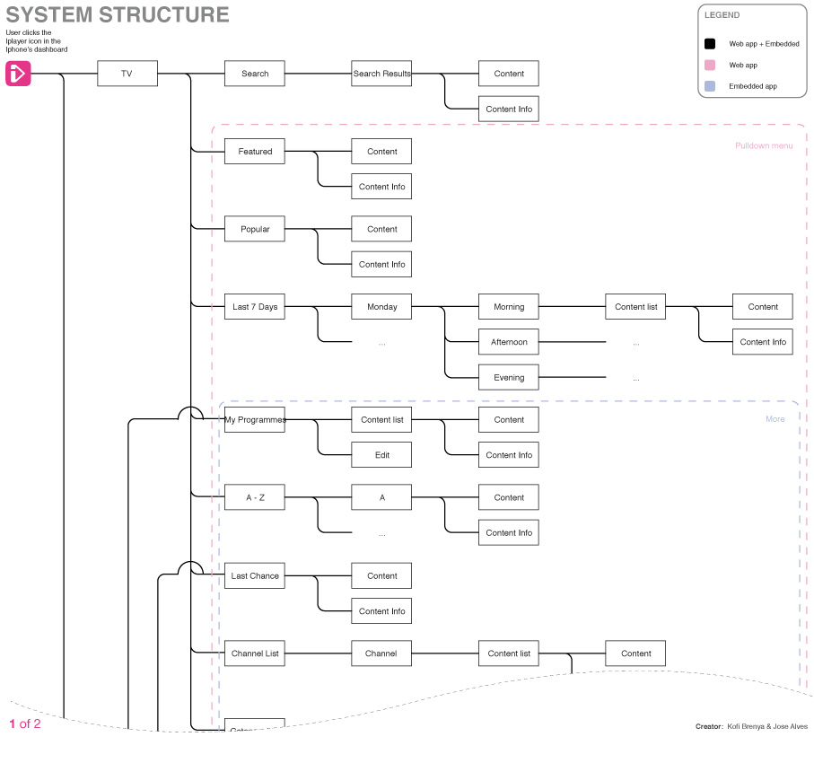 siteMap-iPlayer-iphone